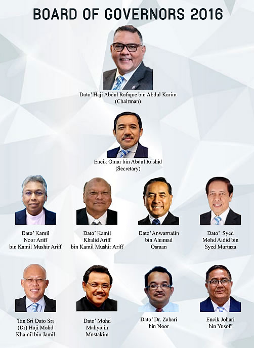 Board of Governors of PFS